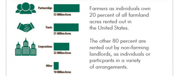 Farmland Survey Results