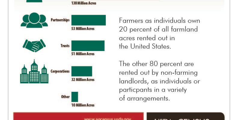 Farmland Survey Results